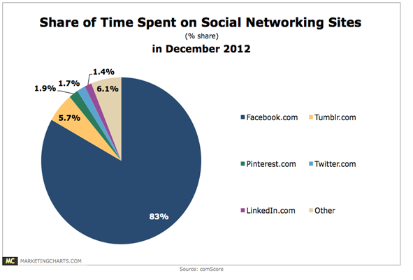 Share of time spent on Social Networking Site