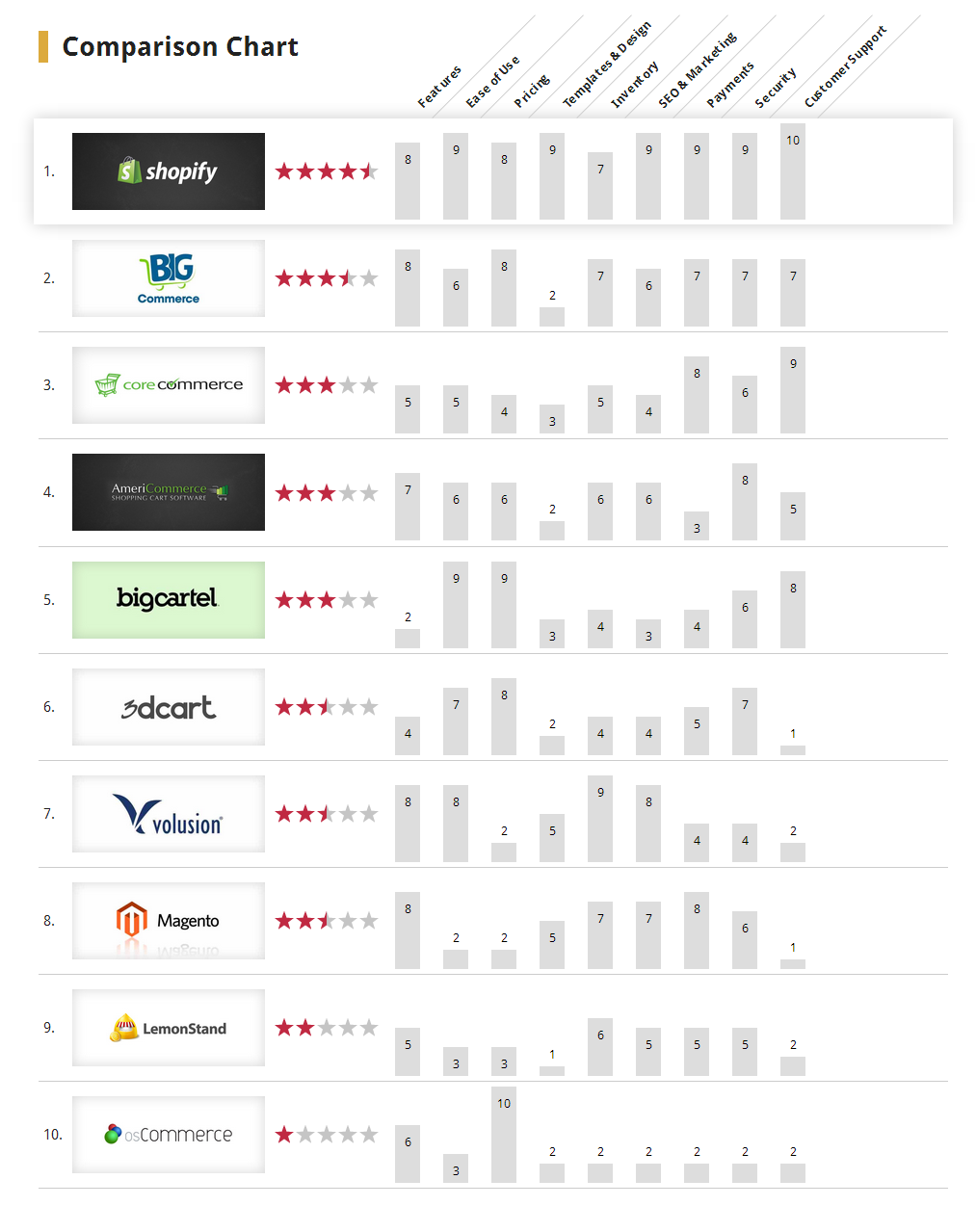 Top 10 Ecommerce Platforms Reviewed Ecommerce Comparison Chart 2018