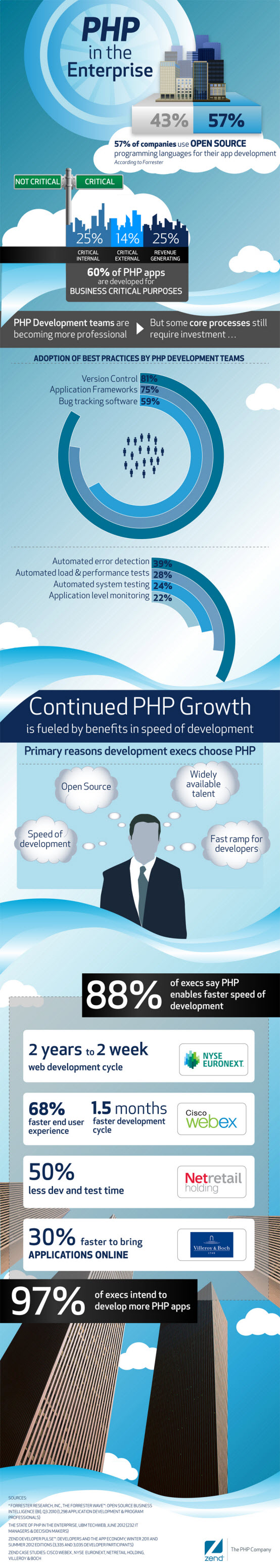 php-in-the-enterprise-infographic