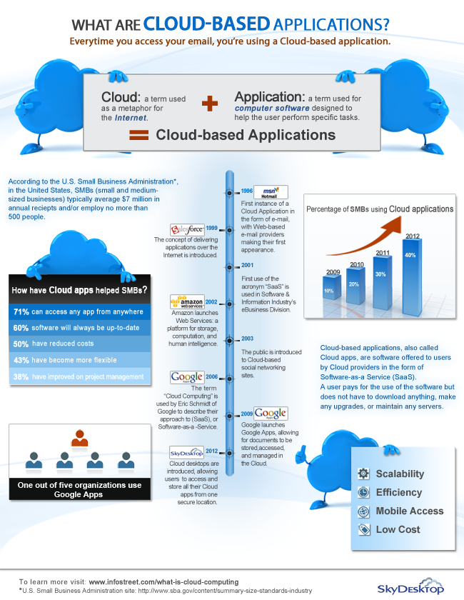 Cloud-based-applications