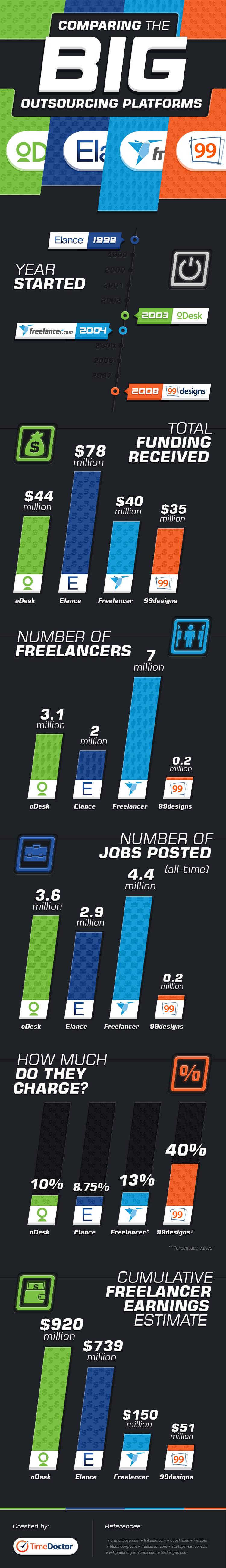 freelancing websites infographic