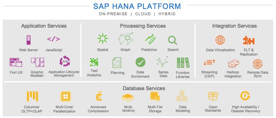 SAP-HANA-sps10