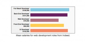 Mean salaries for web development roles from Indeed
