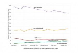 relative-demand-trends-web-dev-roles-secondary